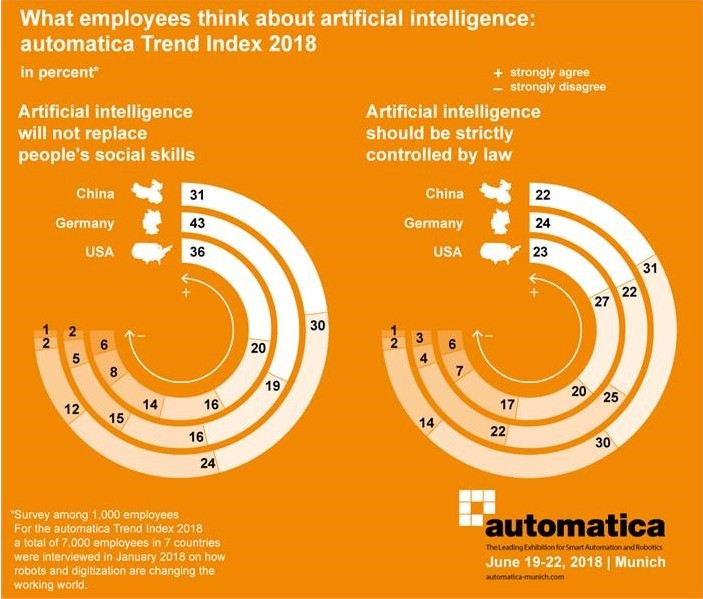 What workers think about robots